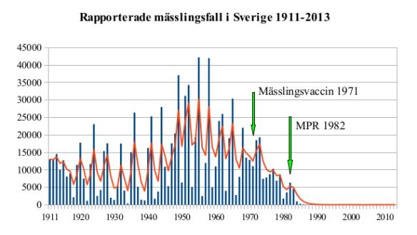 mc3a4ssling_i_sverige_1911-2013